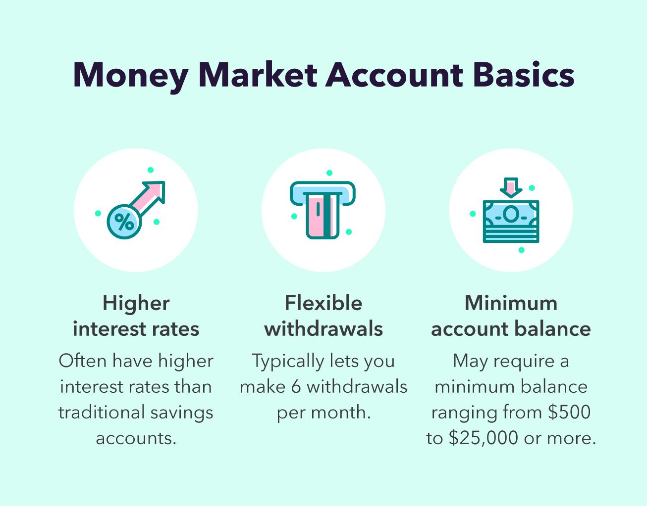 money-market-account-basics
