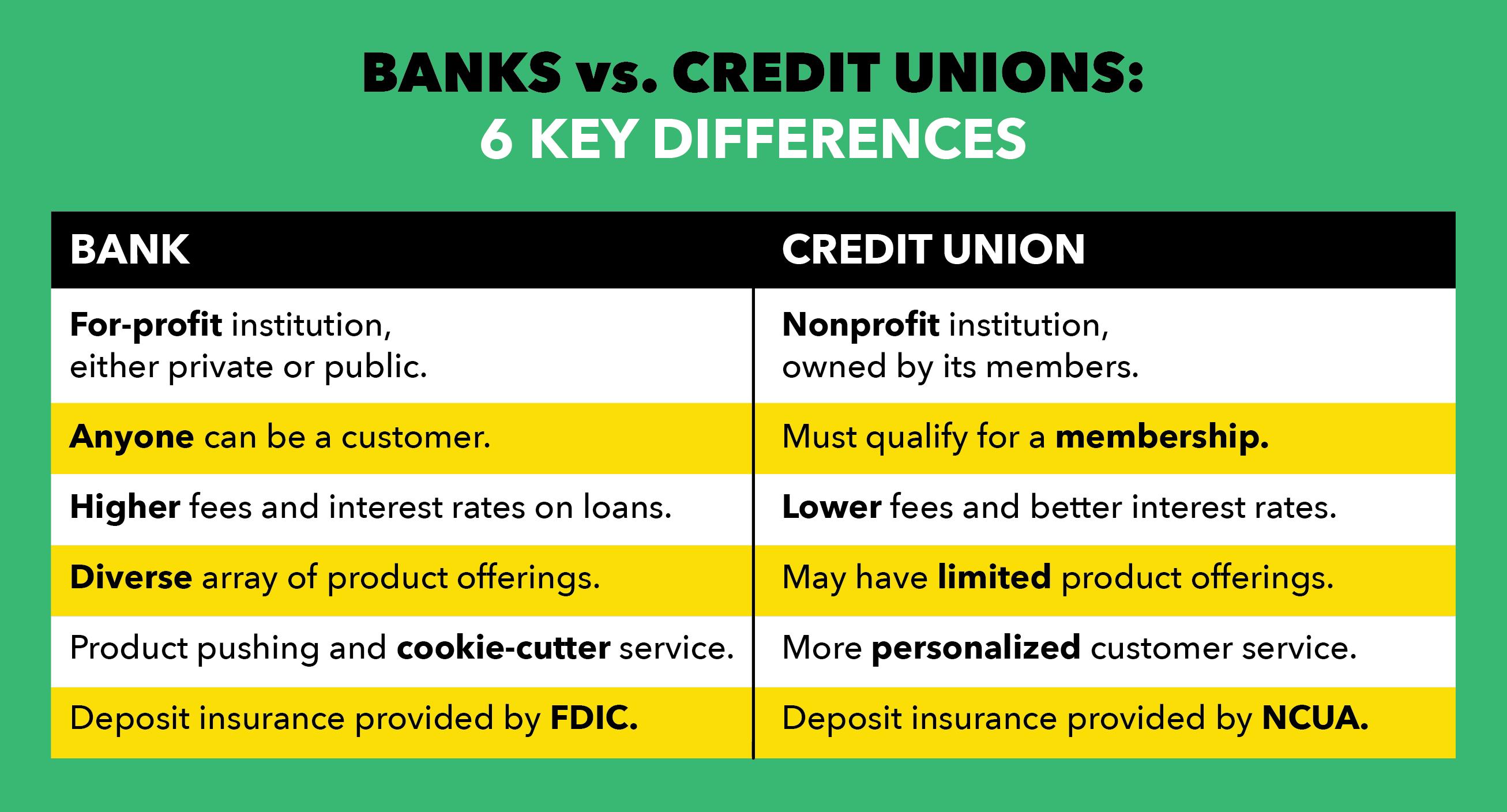 Bank vs. Credit Card