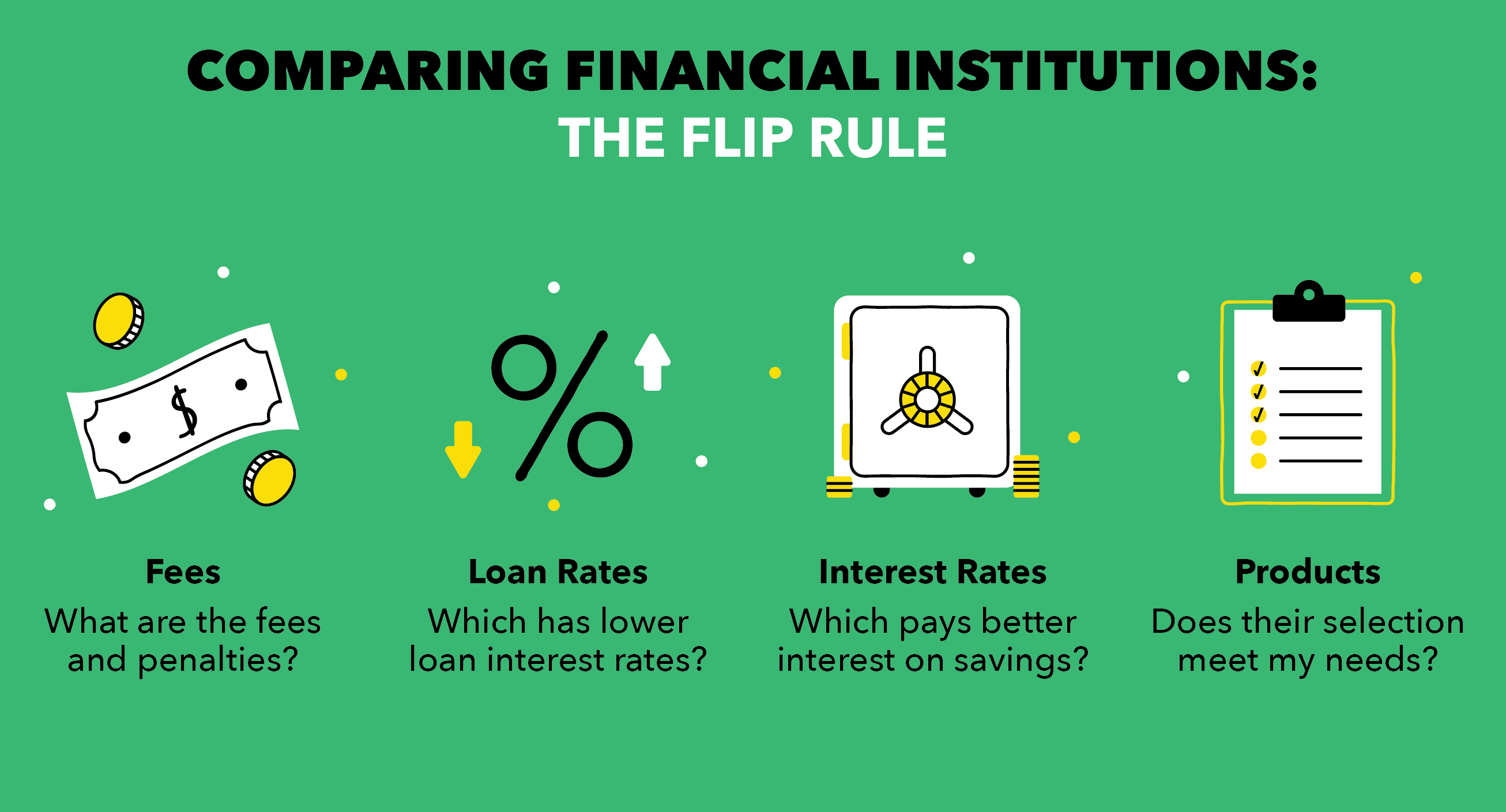 Comparing Financial Institutions