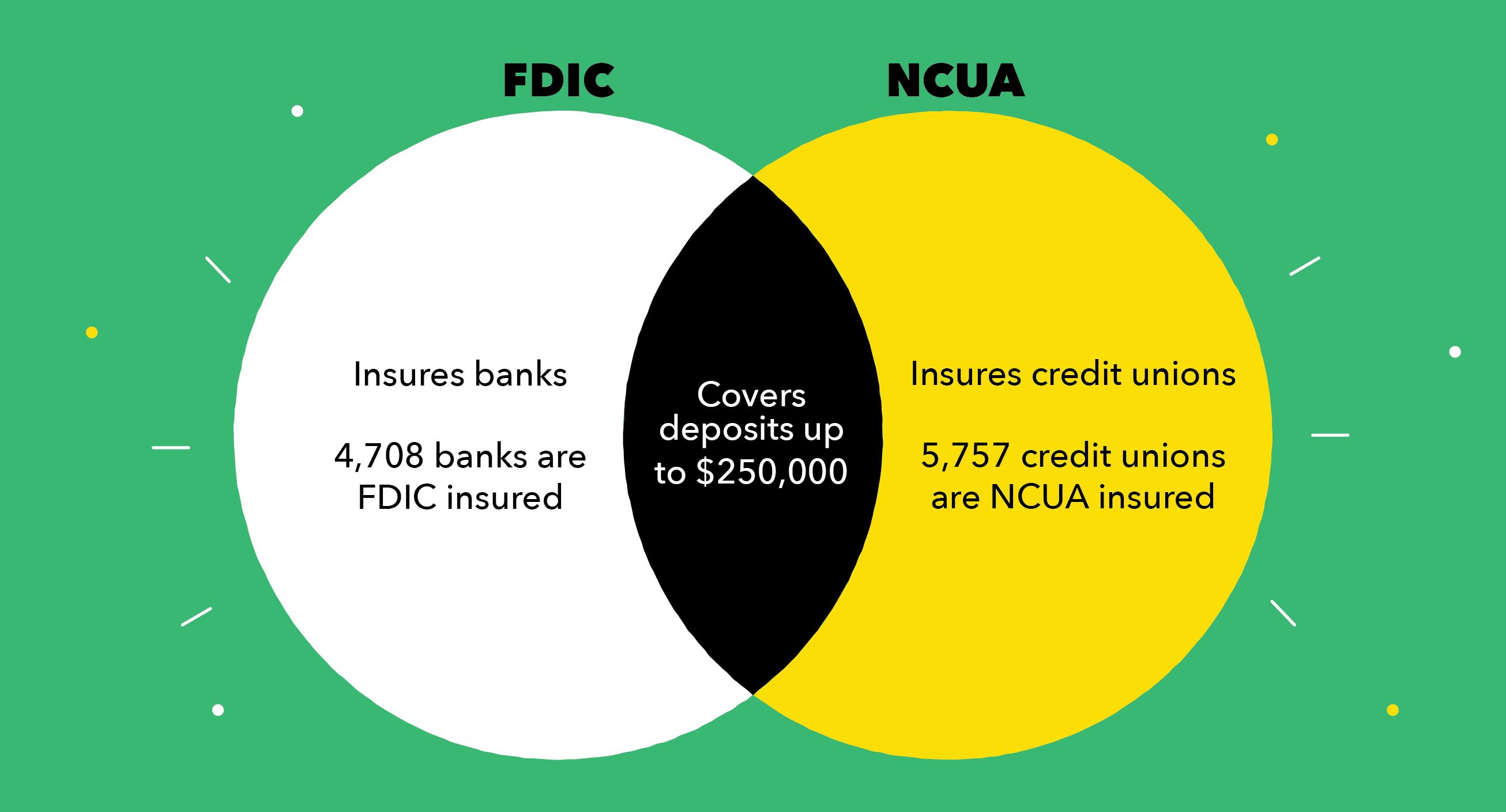 FDIC vs NCUA