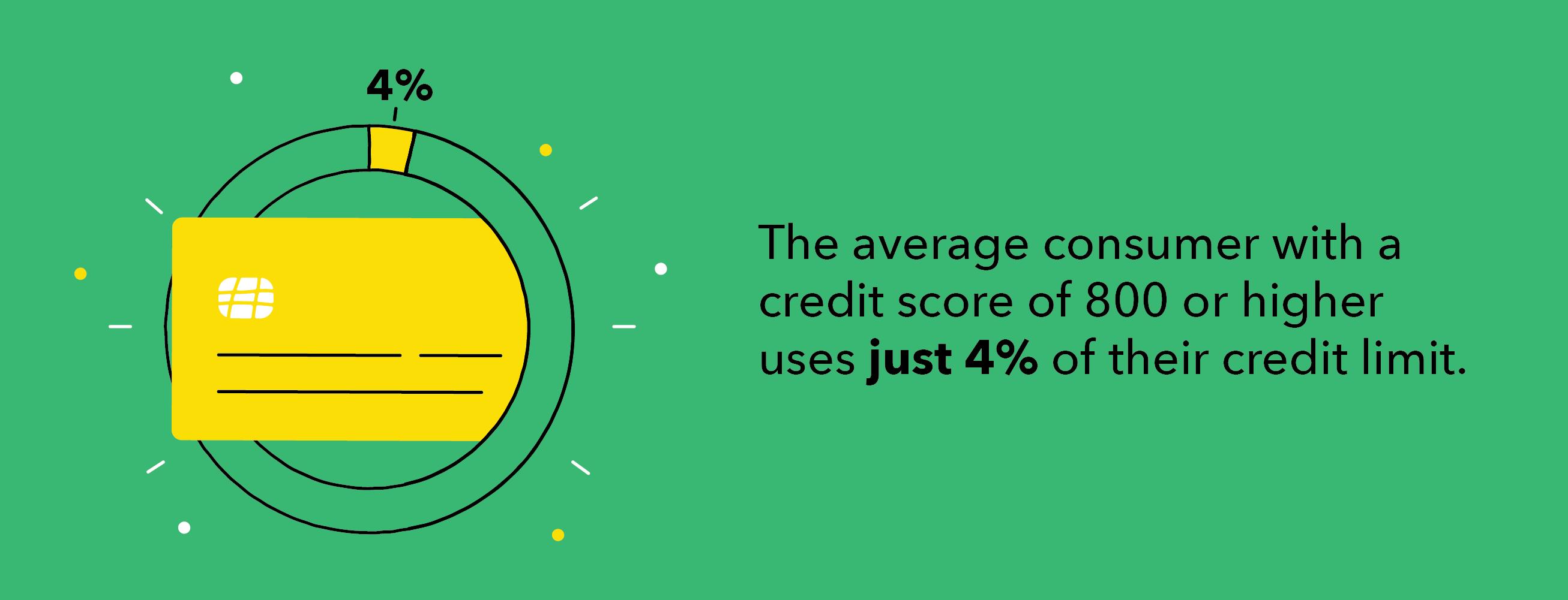 Average consumer credit score