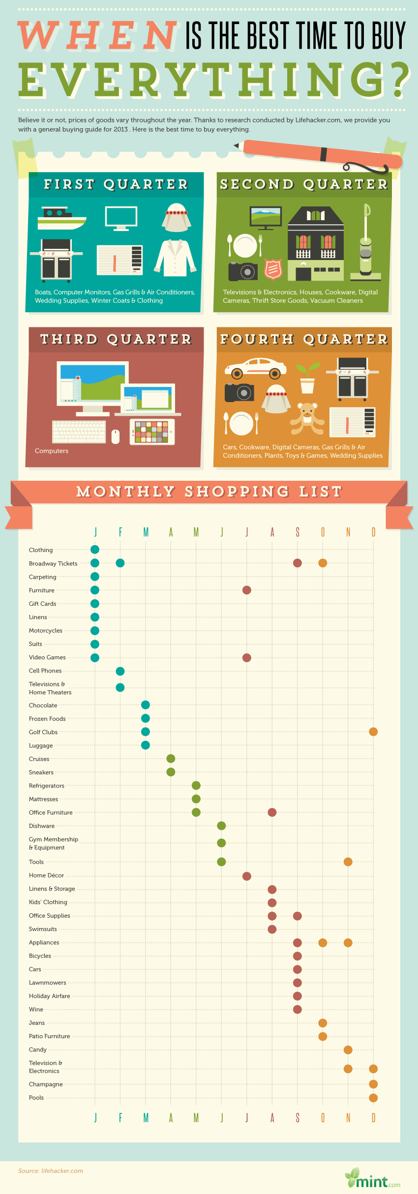 ea8d71fd Infographic: When is the Best Time to Buy Everything? - MintLife Blog