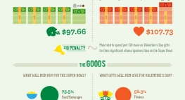 Love Vs. Football: Do Men Spend More On Their Valentines or On the Super Bowl?