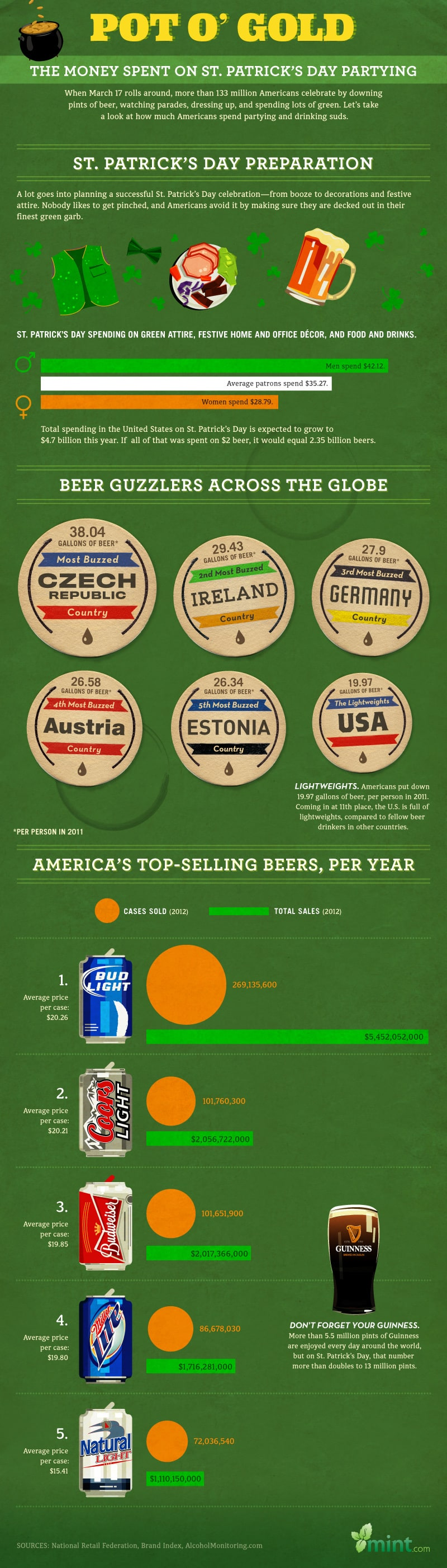 St. Patrick's Day Beer Infographic