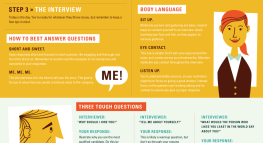 How to Ace a Job Interview: A Visual Guide to Landing a New Job