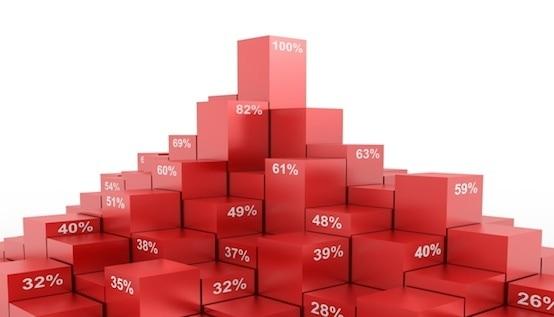 savings percentage