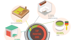 Your Home, Your Way: The Cost of America's Top Home Improvement Jobs