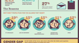 Wage Wars: How Men and Women Negotiate Salaries (Infographic)
