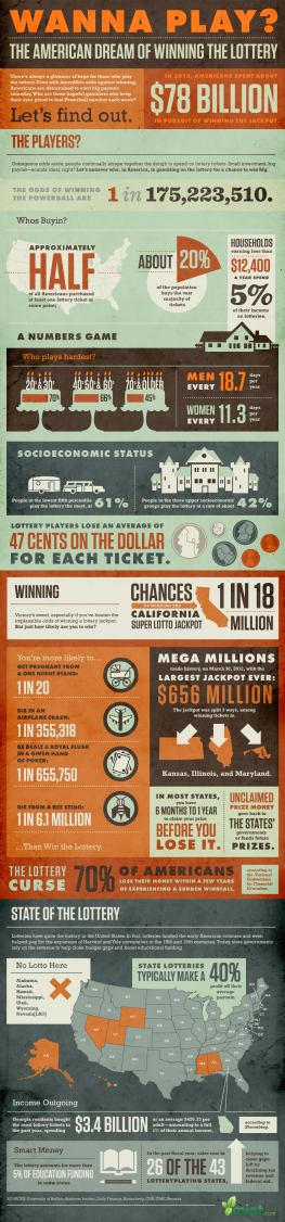 Wanna Play? The Stats Behind the American Dream of Winning the Lottery