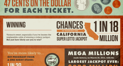 What to Do After You've Won the Lottery (or Received a