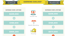 The High Cost of Being a Single Lady