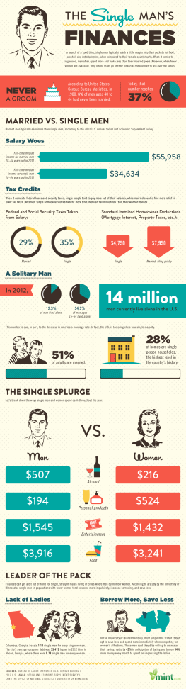 The High Cost of Being a Single Man
