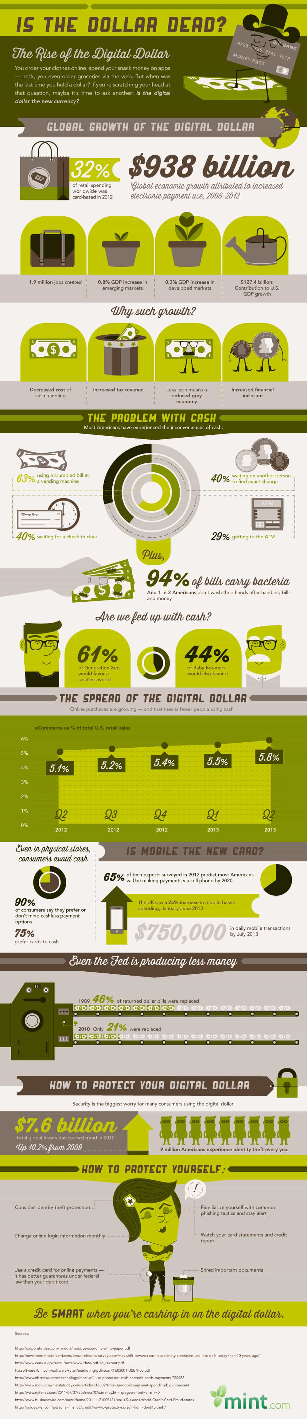 Is the Dollar Dead? The Rise of the Digital Dollar :: Mint.com/blog