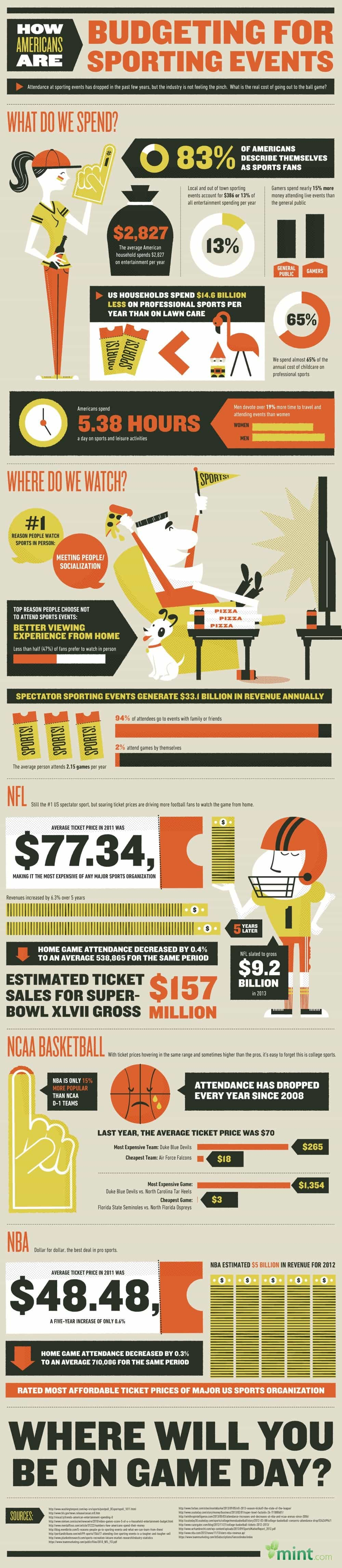 How Much Do Americans Spend On Sporting Events? :: Mint.com/blog