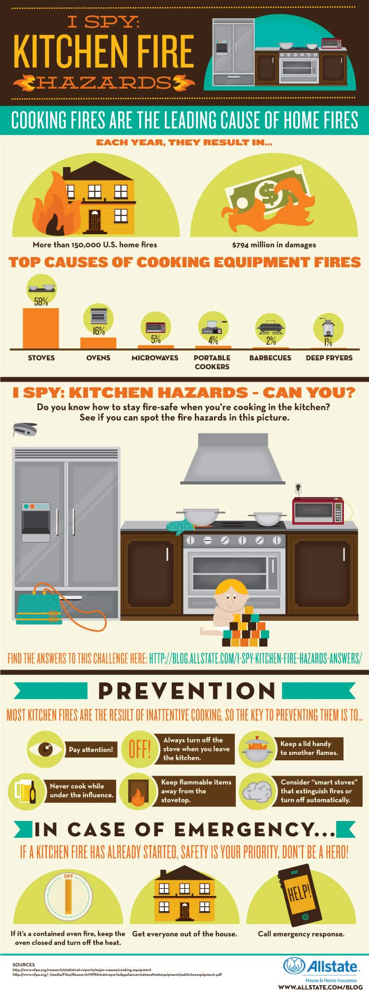 Is Your Kitchen Fire-Safe? :: Mint.com/blog