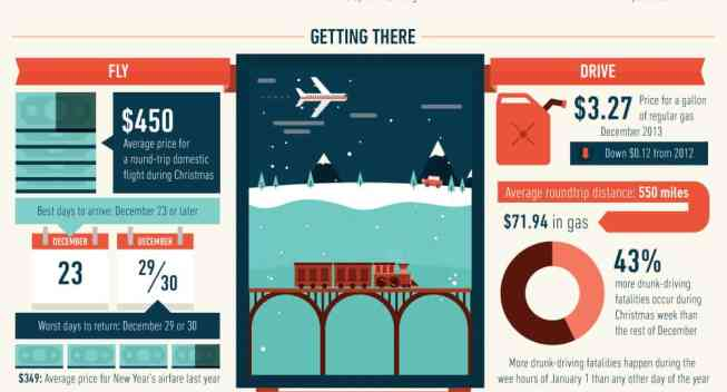 How do American Travel During the Holiday Season?