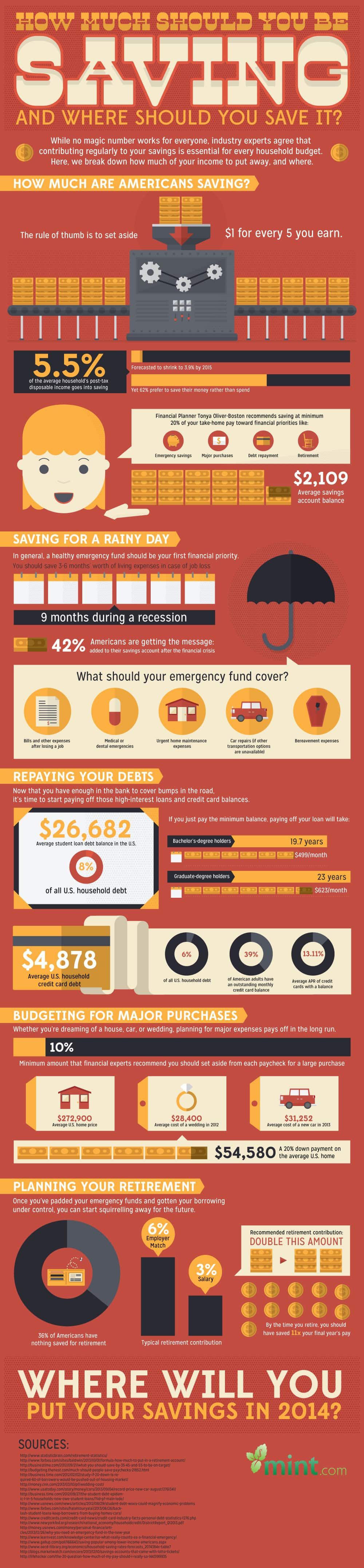 How Much Should You Be Saving? :: Mint.com/blog
