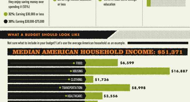 How Common is Budgeting for Americans? :: Mint.com/blog