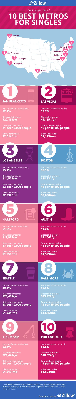 Top Metro Cities for Singles :: Mint.com/blog