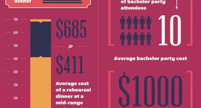 The Hidden Costs of a Wedding :: Mint.com/blog