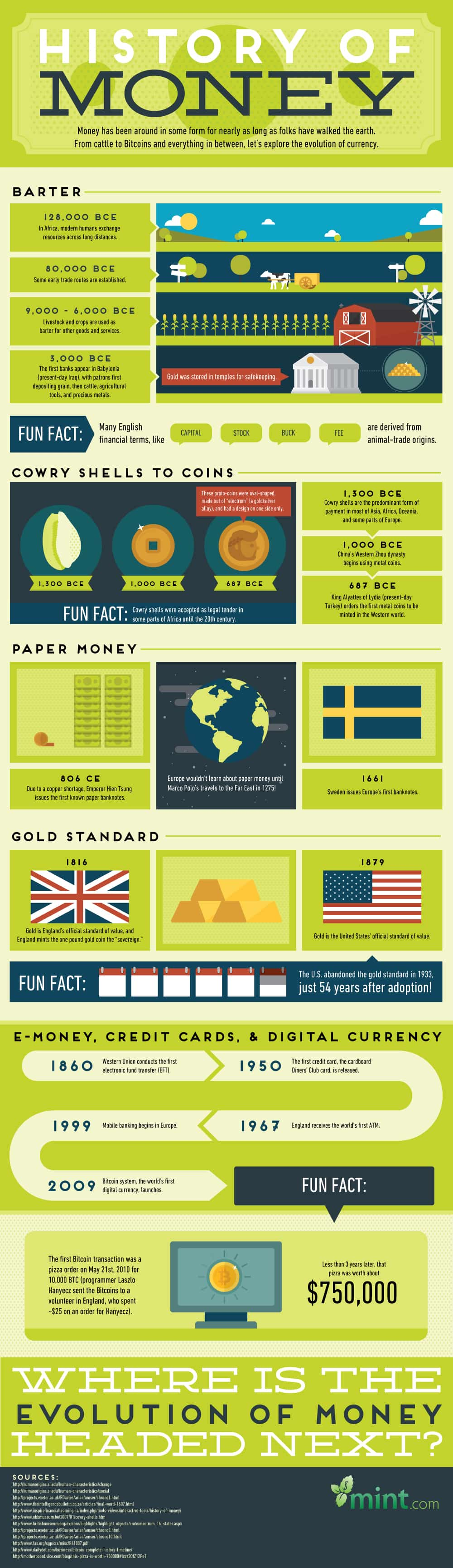 The History of Money: A Visual Guide to the Evolution of Currency :: Mint.com/blog