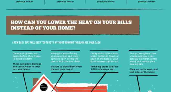 How To Winterproof your Home on a Budget (Infographic)