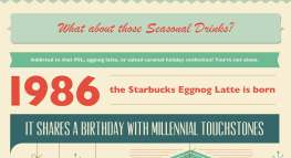 Millennials: The True Cost of a Pumpkin Spice Latte (Infographic)