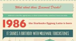 Millennials: The True Cost of a Pumpkin Spice Latte (Infographic)