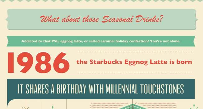 Millennials: The Cost of Staying Caffeinated (Infographic)