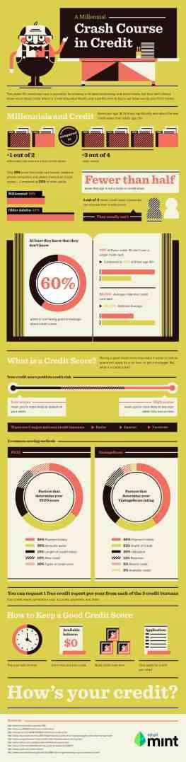Millennial Credit Crash Course (Infographic)