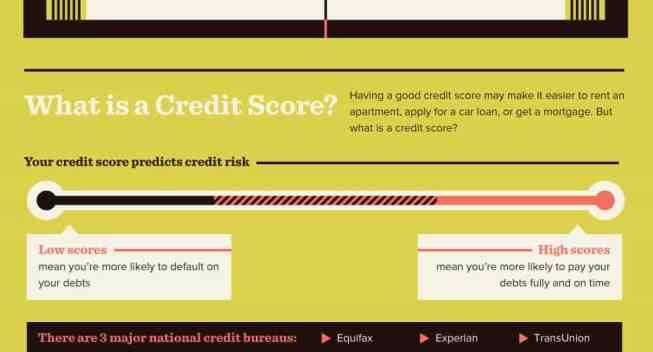 CreditCrashCourse