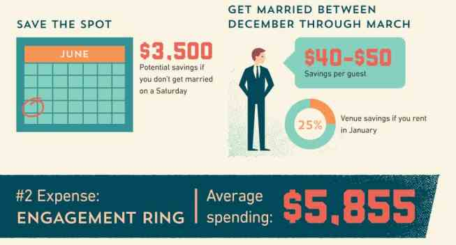A Dude's Guide to Not Going Broke this Wedding Season