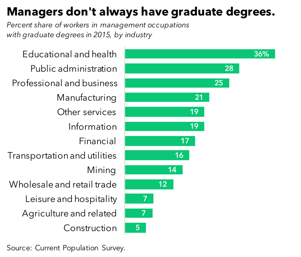 Managers don't always have graduate degrees