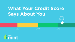 What Your Credit Score Says About You