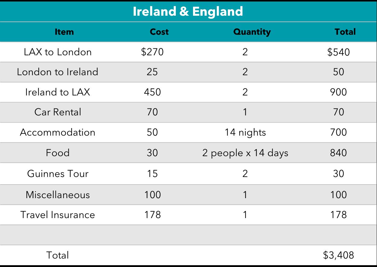 Ireland Budget