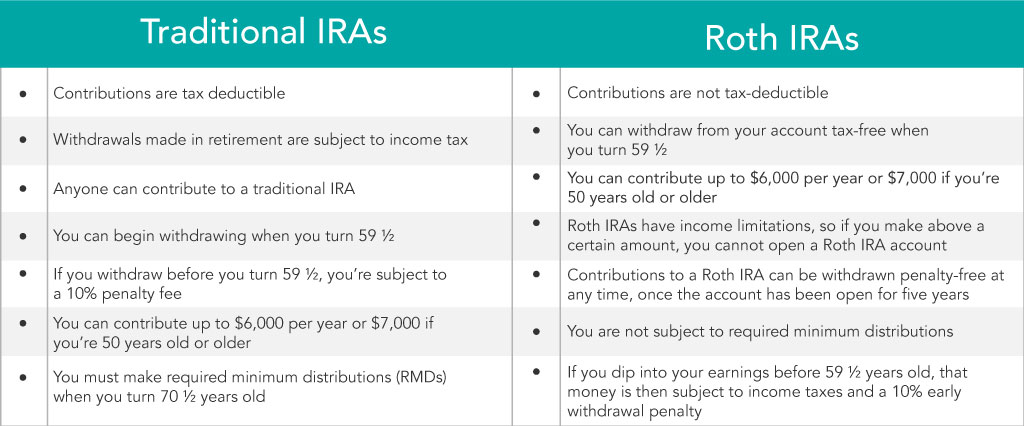 how+to+contribute+traditional+ira