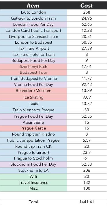 Fine Tune Budget for Trip Abroad
