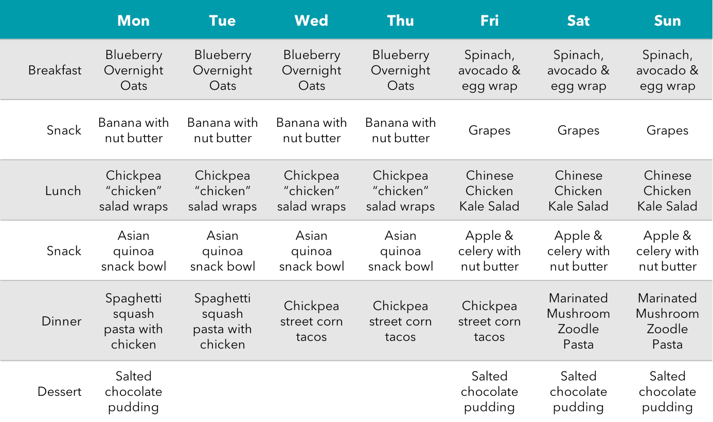 Health-Centric 7 Day Meal Plan