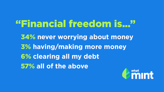 Financial Freedom Means