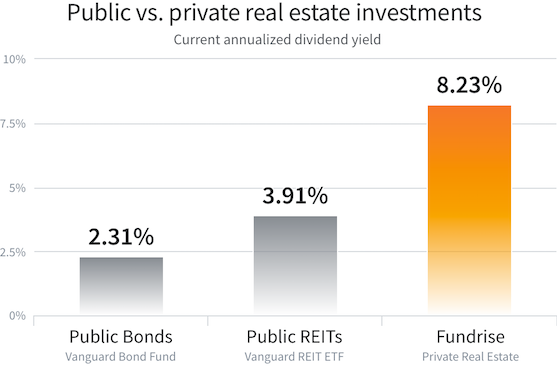 Public vs Private Real Estate
