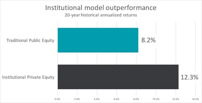 Institutional Model Outperformance