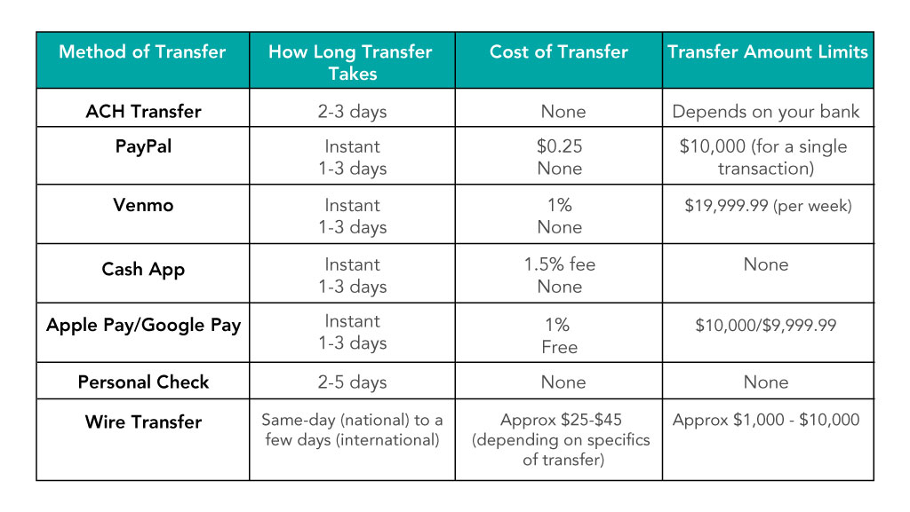 How To Transfer Money From One Bank