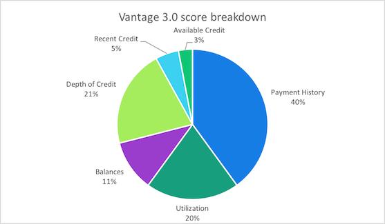 Vantage 3.0 score breakdown