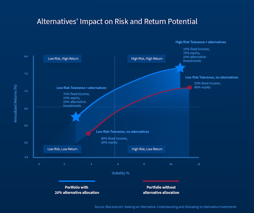 Alternatives' Impact on Risk and Return Potential
