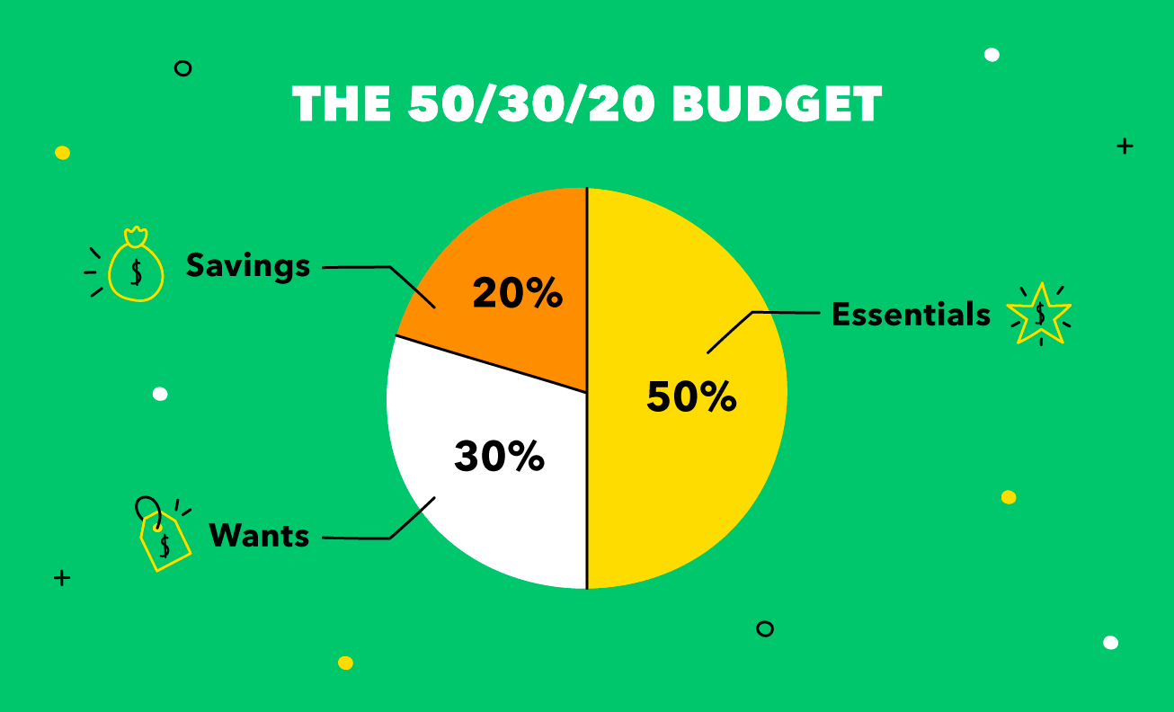 Pie graph shows how you can break down your budget with the 50/30/20 rule.
