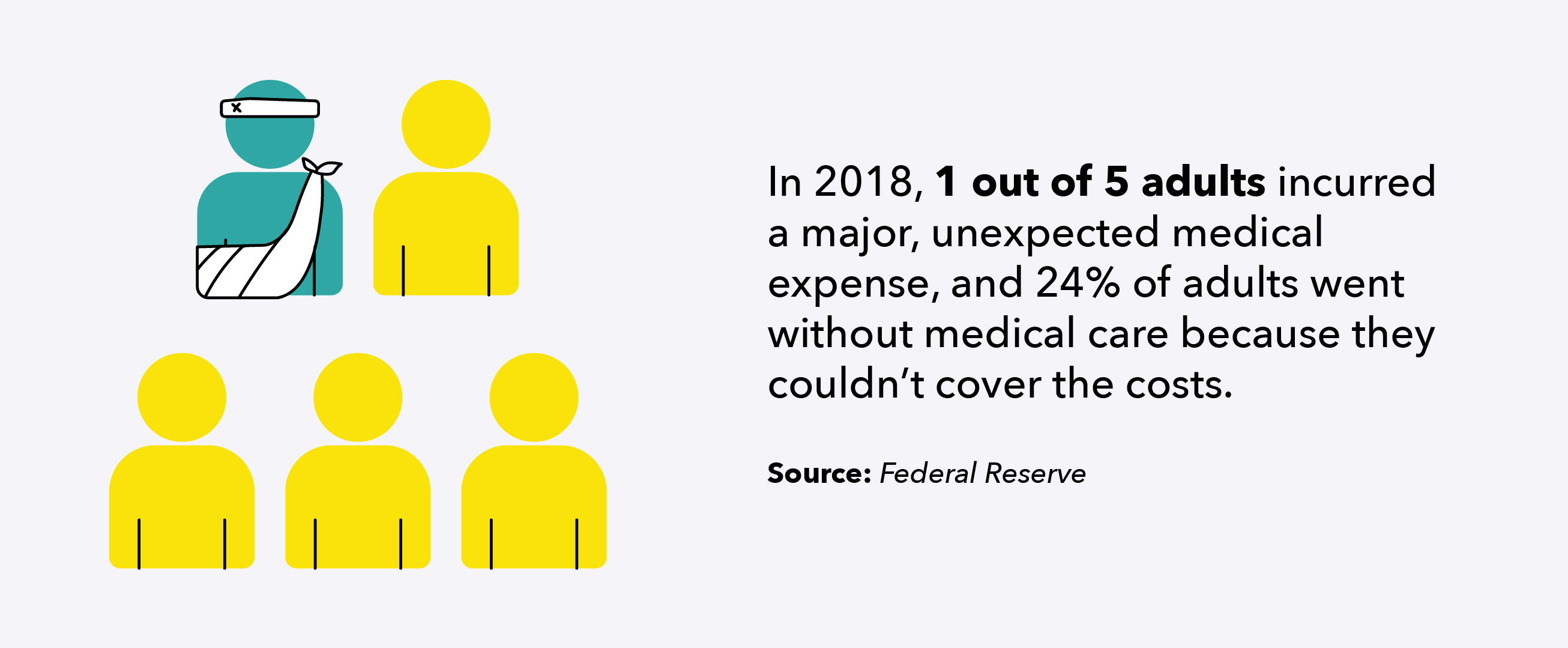 1 in 5 adults incurred a major medical expense in 2018