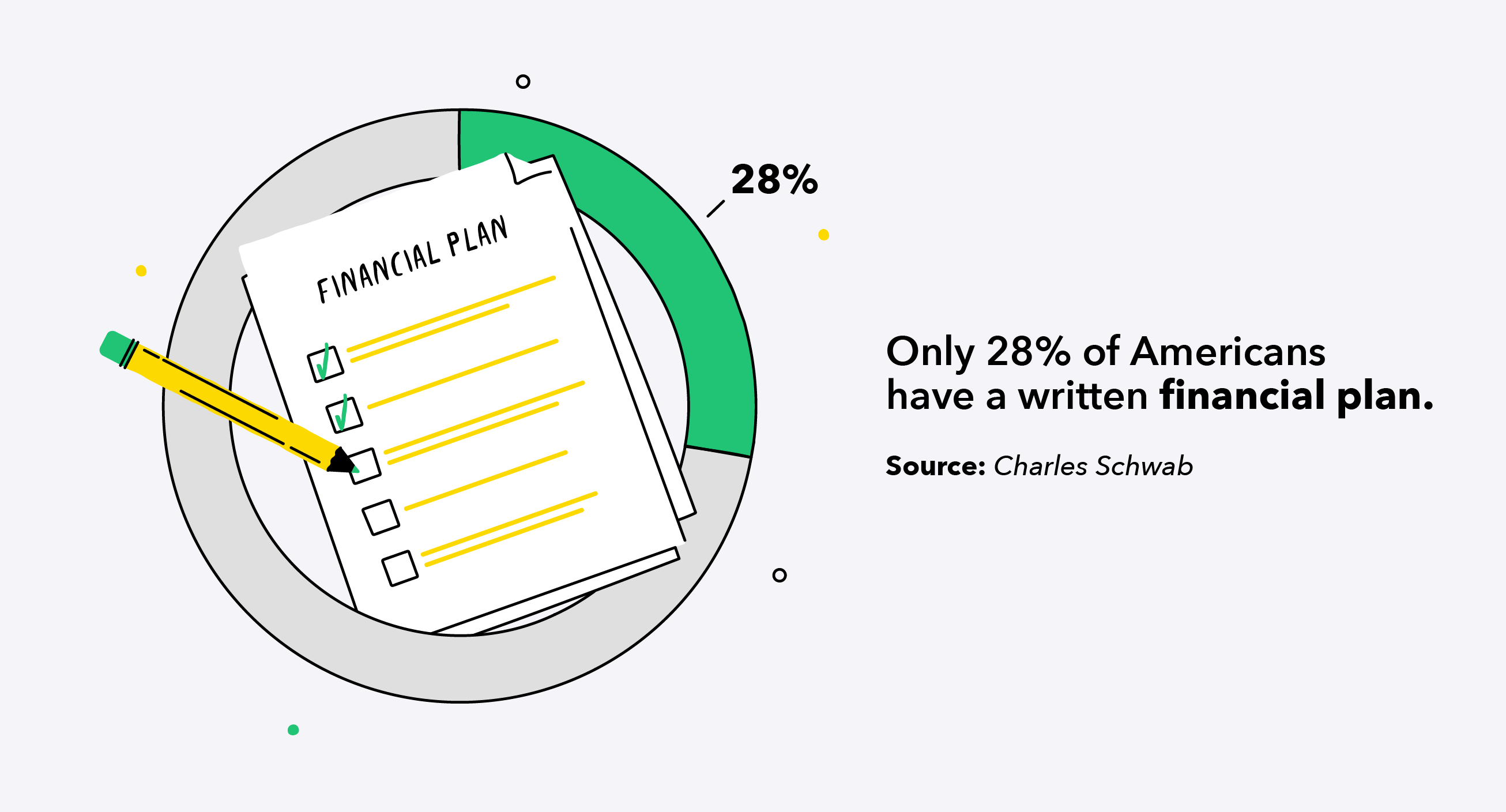 Only 28% of Americans have a written financial plan
