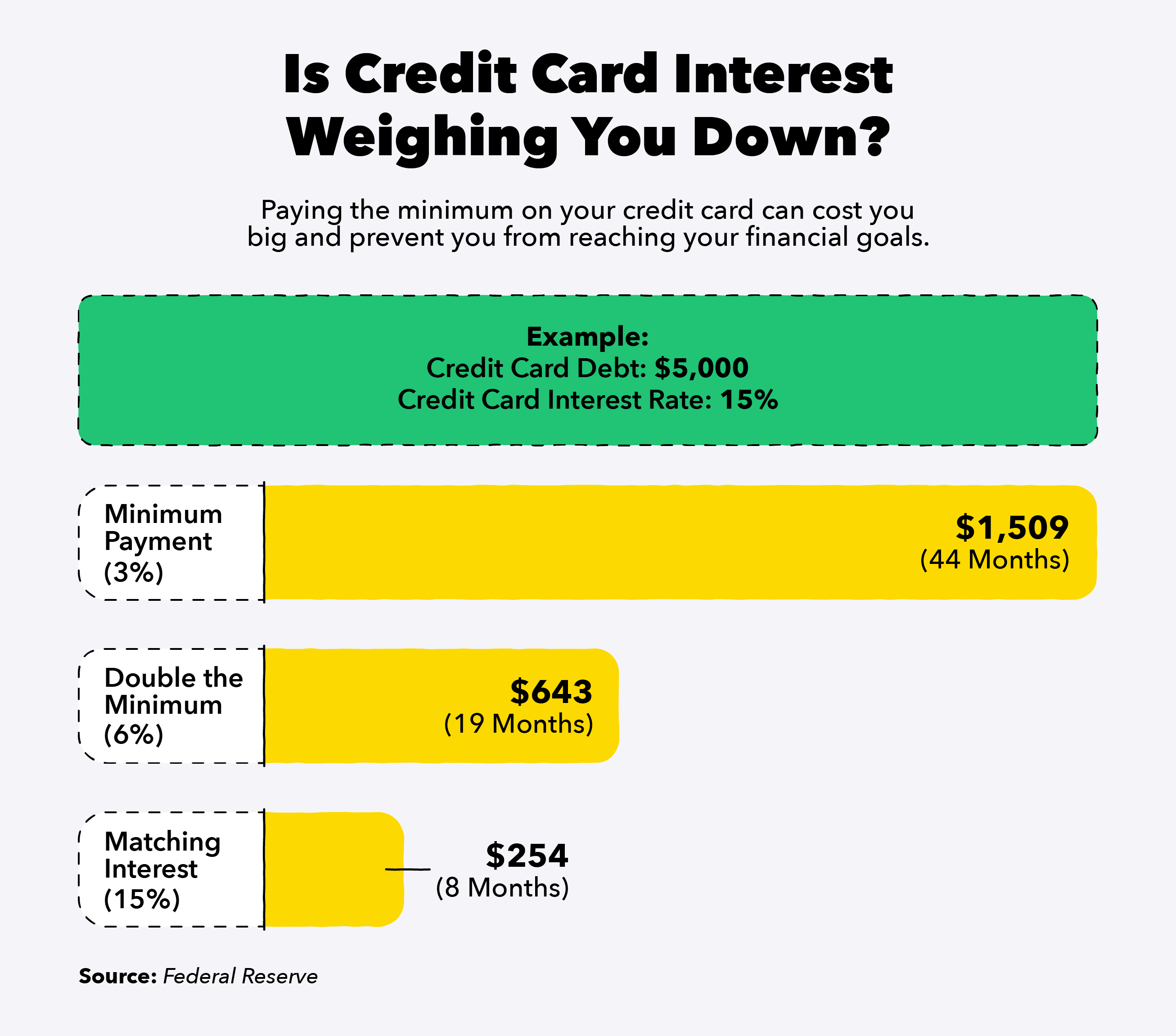 Credit card interest can delay your financial goals