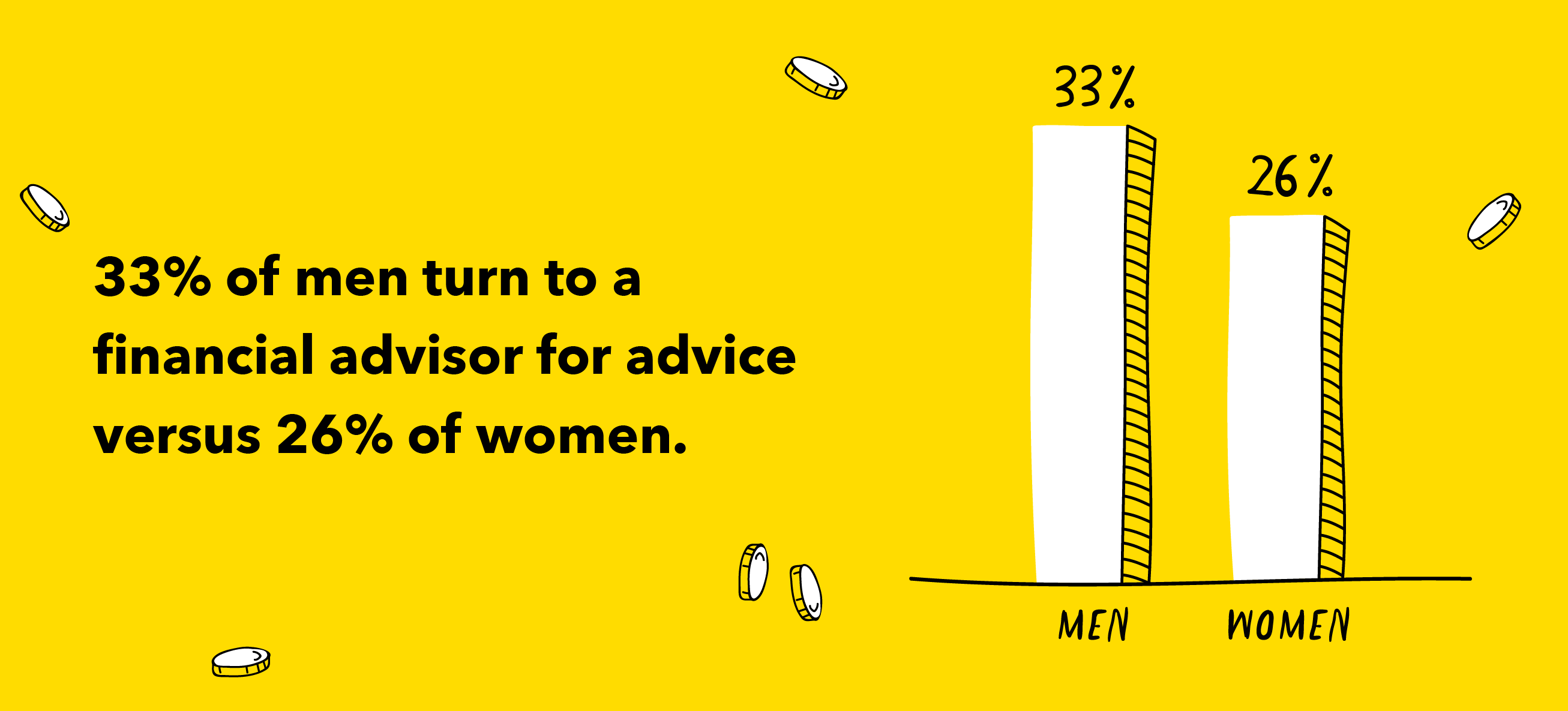 illustrated graphic showing men trust a financial advisor more than women