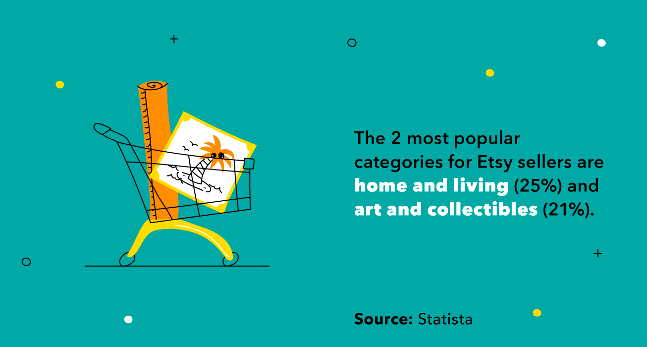 Illustrated shopping cart with the stat that home and living (25%) and art and collectibles (21%) are the most popular Etsy shopping categories.